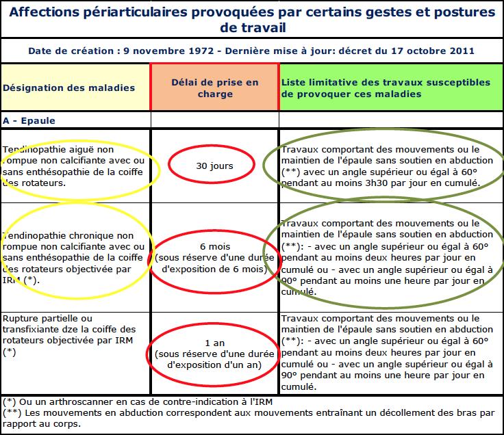 Tableaux de maladies professionnelles | AT/MP-Sérénité