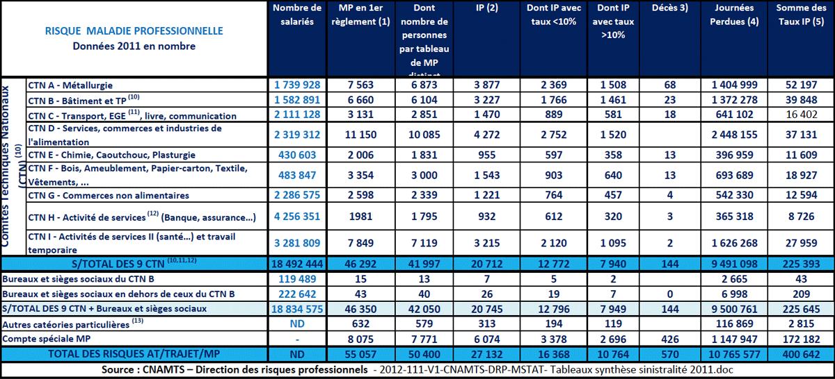 Statistiques 2010 En Nombre De Sinistres Et Par Secteur D Activite At Mp Serenite